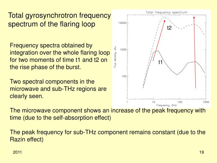 Total gyrosynchrotron frequency spectrum of the flaring loop