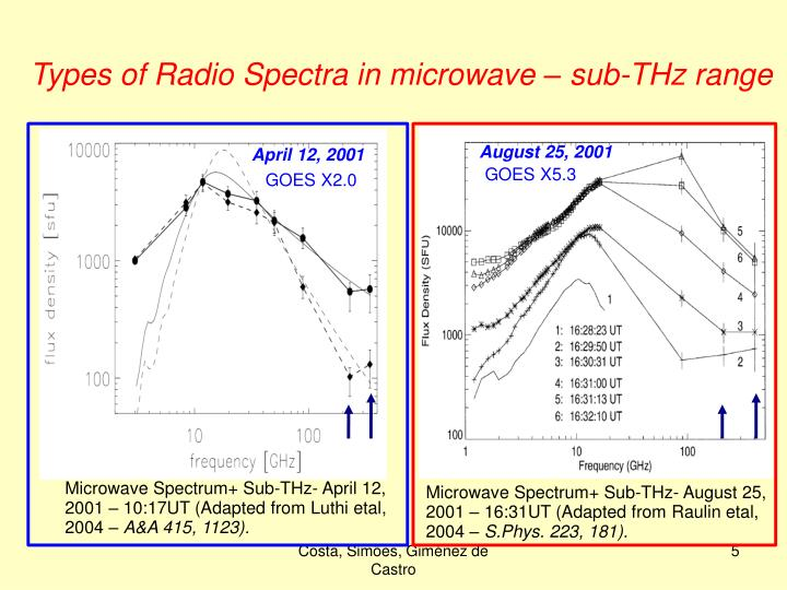 Microwave Spectrum+ Sub-THz- April 12, 2001 – 10:17UT (Adapted from Luthi etal, 2004 –