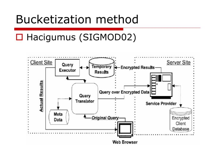 Bucketization method