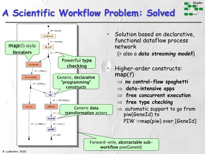 Solution based on declarative, functional dataflow process network
