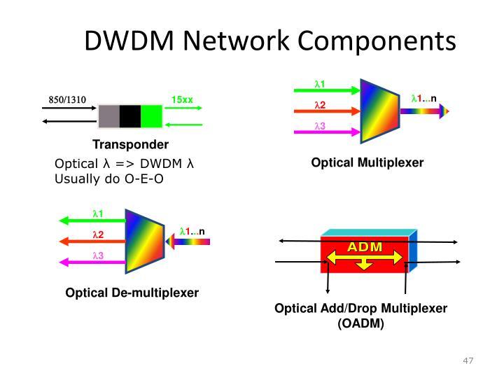 DWDM Network Components