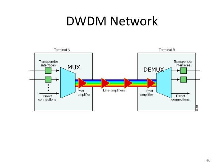 DWDM Network