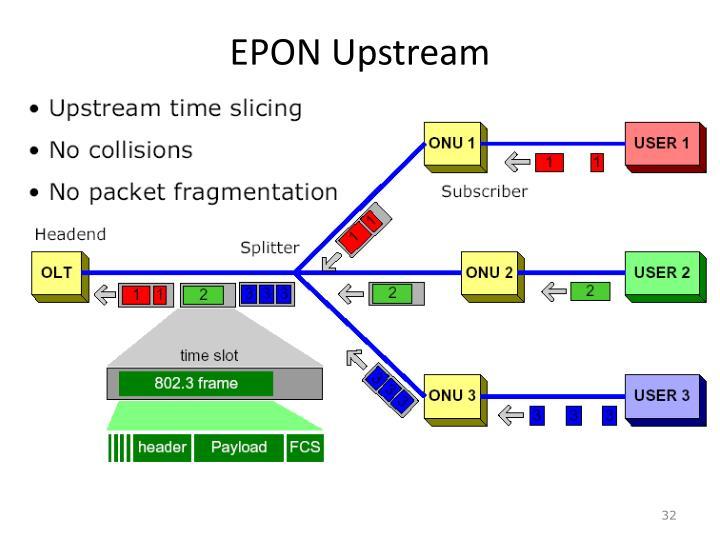 EPON Upstream