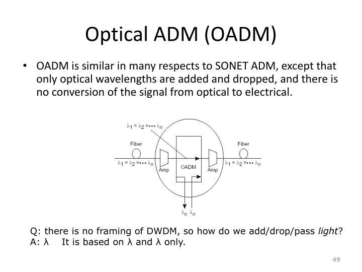 Optical ADM (OADM)