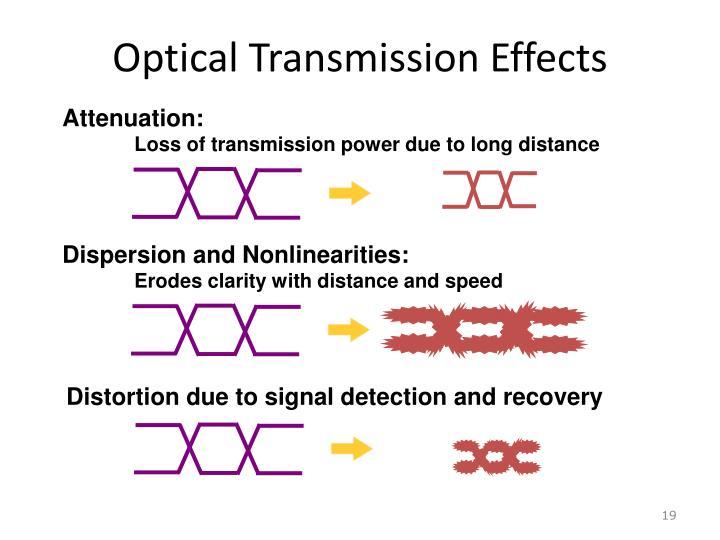 Optical Transmission Effects