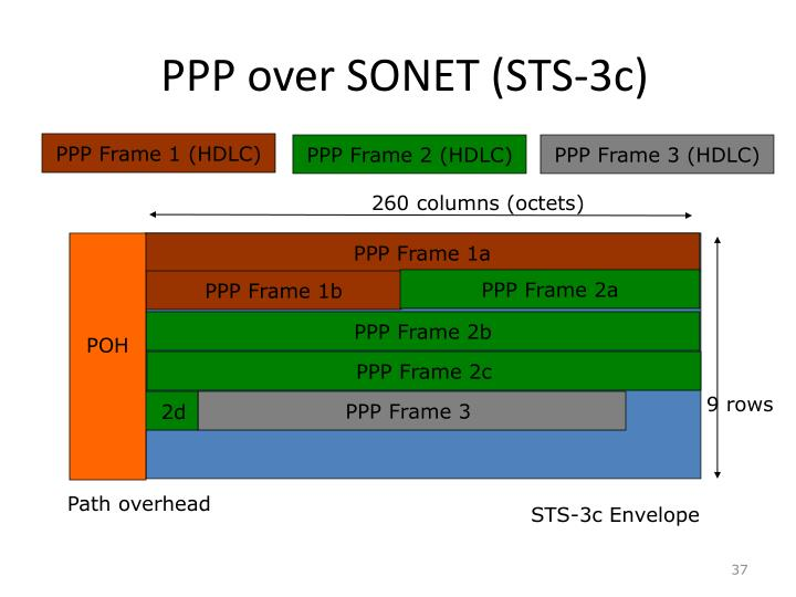 PPP over SONET (STS-3c)