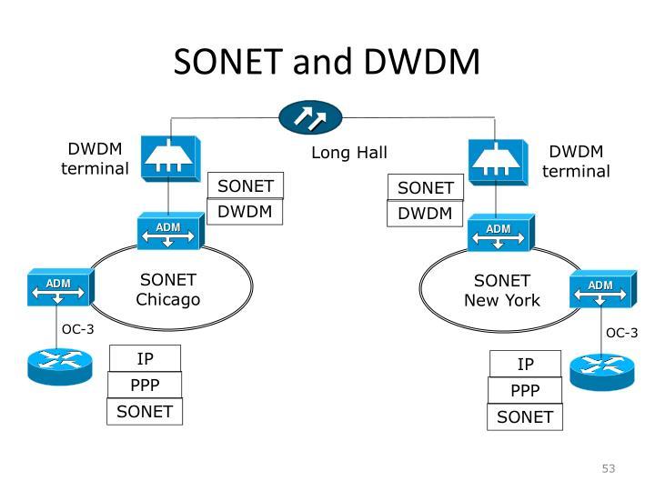 SONET and DWDM