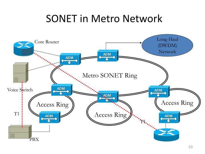 SONET in Metro Network