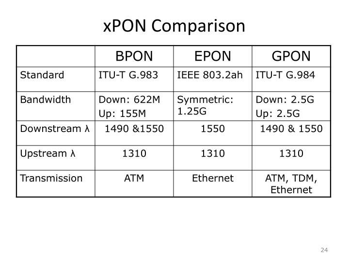 xPON Comparison