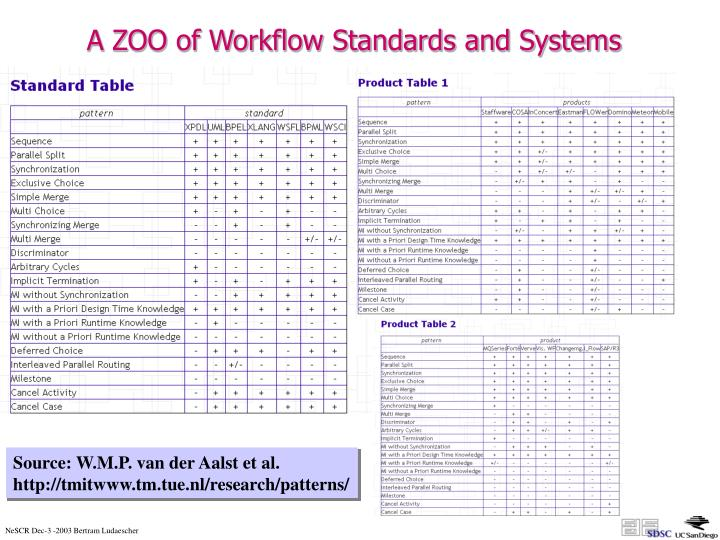 A ZOO of Workflow Standards and Systems