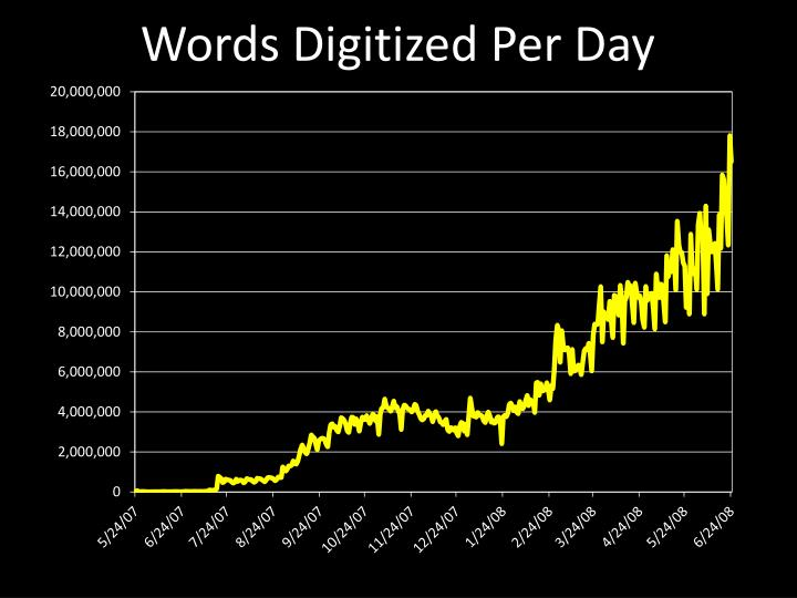 Words Digitized Per Day