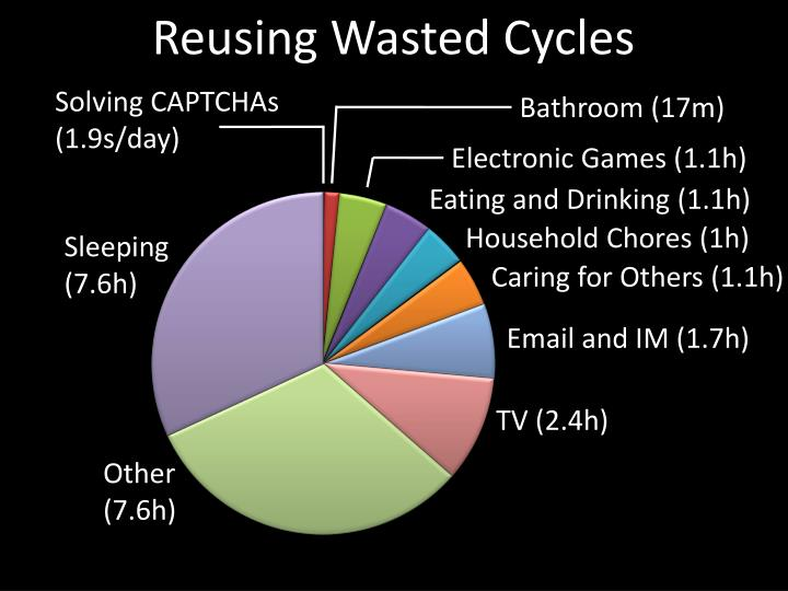 Reusing Wasted Cycles