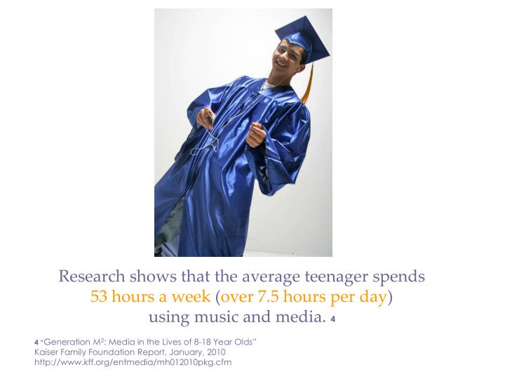 Research shows that the average teenager spends