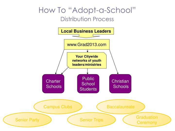 """How To """"Adopt-a-School"""""""