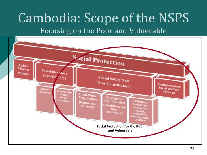 Cambodia: Scope of the NSPS