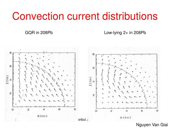 Convection current distributions