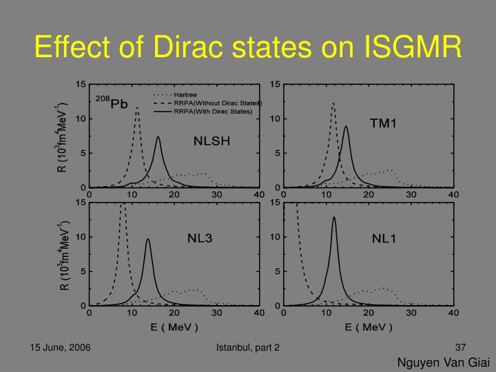 Effect of Dirac states on ISGMR