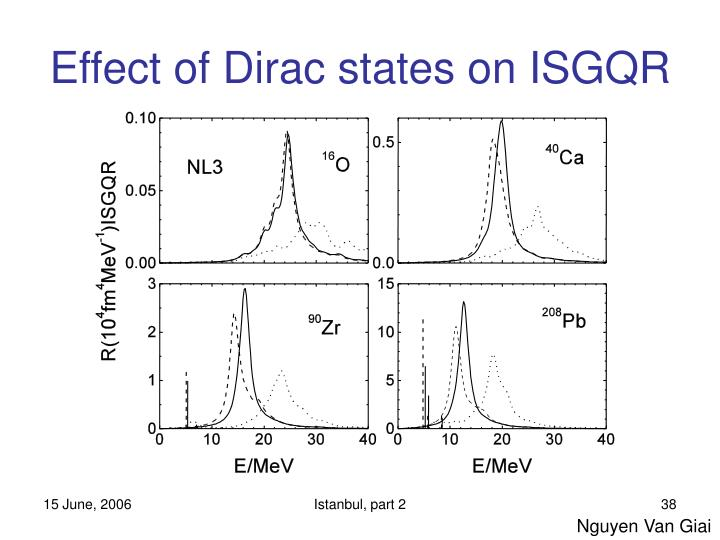 Effect of Dirac states on ISGQR