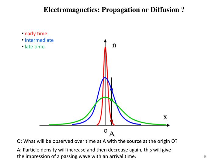 Electromagnetics: Propagation or Diffusion ?