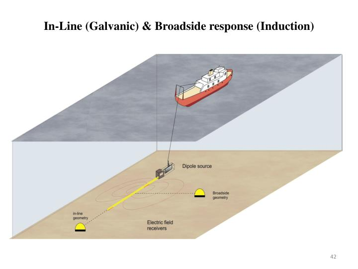In-Line (Galvanic) & Broadside response (Induction)