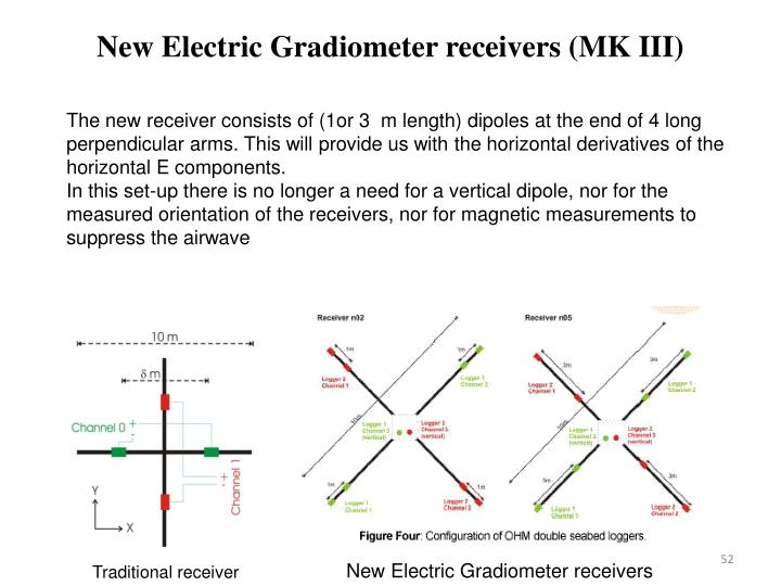 New Electric Gradiometer receivers (MK III)