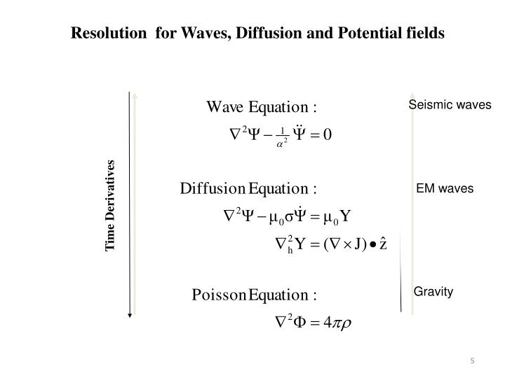 Resolution  for Waves, Diffusion and Potential fields