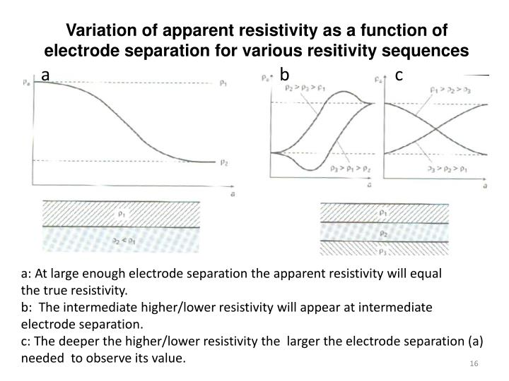 Variation of apparent resistivity as a function of electrode separation for various resitivity sequences