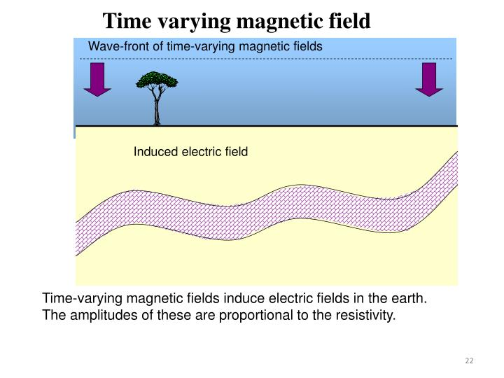 Time varying magnetic field