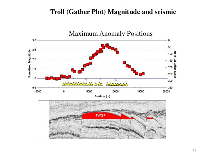 Troll (Gather Plot) Magnitude and seismic