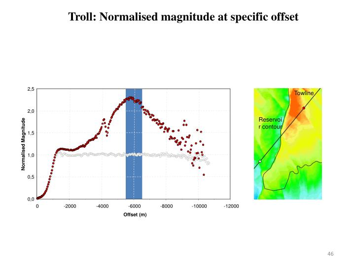 Troll: Normalised magnitude at specific offset
