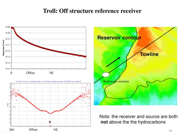 Troll: Off structure reference receiver