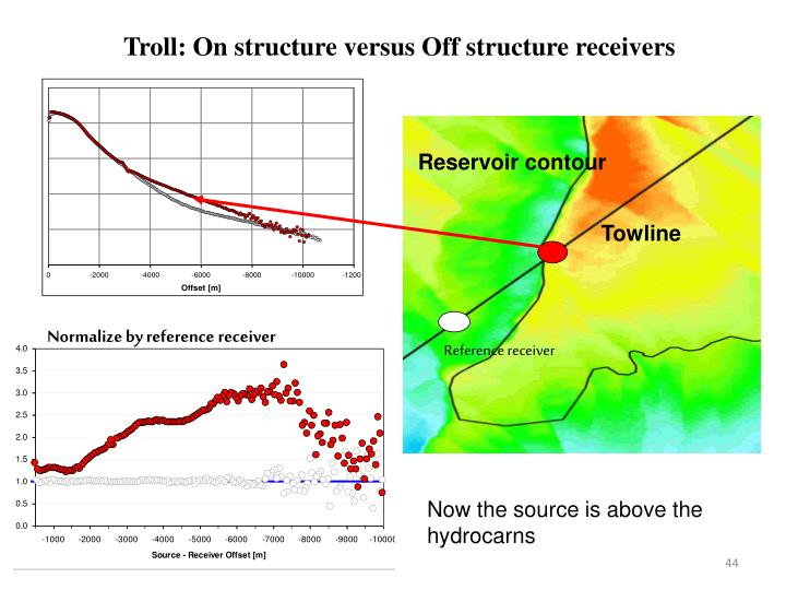 Troll: On structure versus Off structure receivers