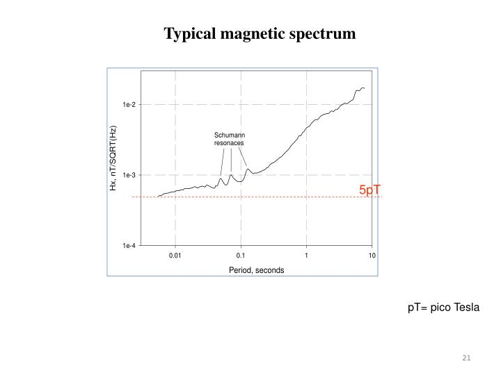 Typical magnetic spectrum