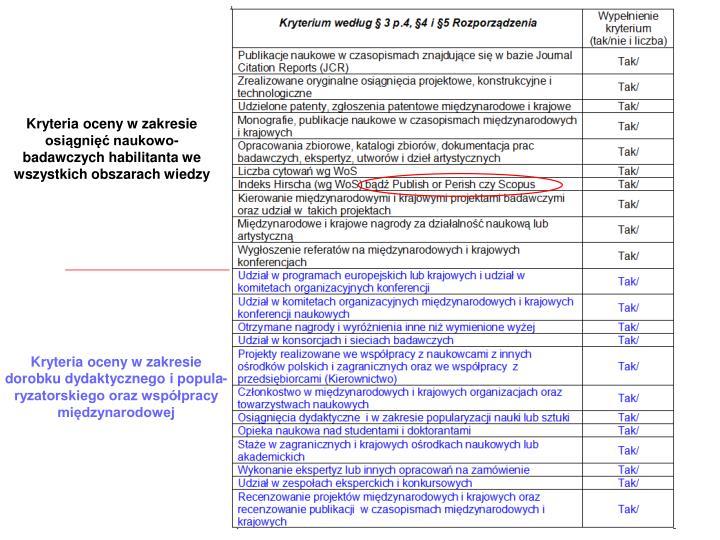 Kryteria oceny w zakresie osiągnięć naukowo-badawczych habilitanta we wszystkich obszarach wiedzy