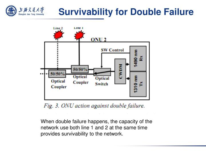 Survivability for Double Failure