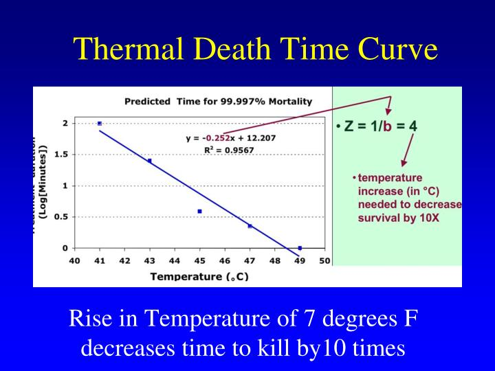 Thermal Death Time Curve