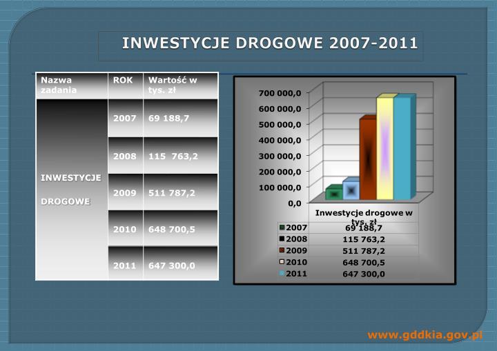 INWESTYCJE DROGOWE 2007-2011