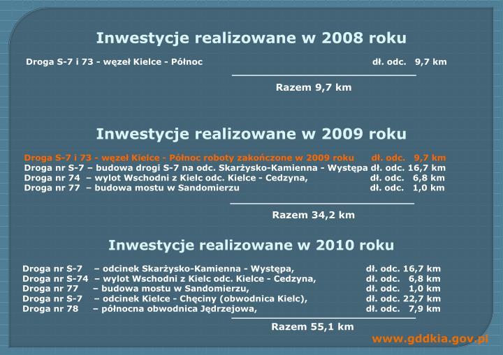Inwestycje realizowane w 2008 roku