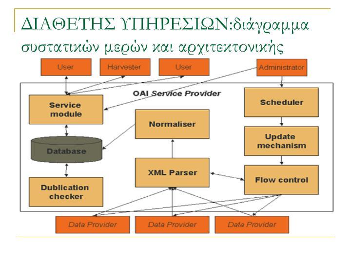 ΔΙΑΘΕΤΗΣ ΥΠΗΡΕΣΙΩΝ:διάγραμμα συστατικών μερών και αρχιτεκτονικής