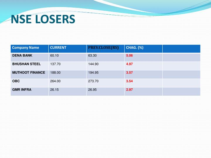 NSE LOSERS