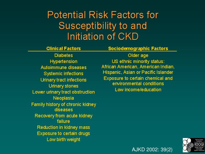 Potential Risk Factors for