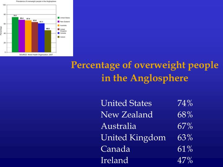 Percentage of overweight people