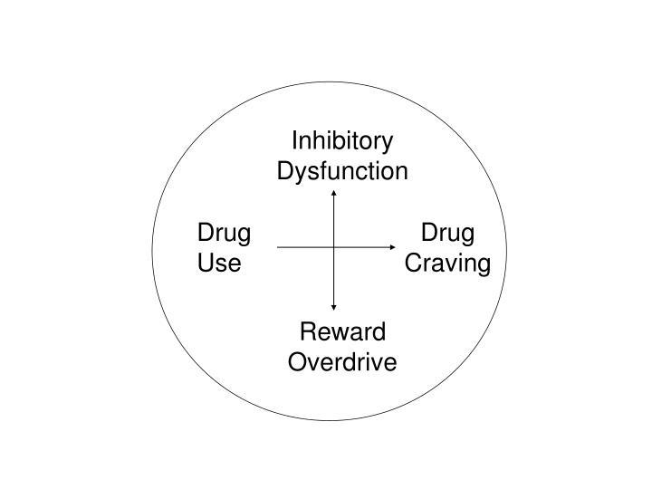 Inhibitory