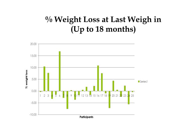 % Weight Loss at Last Weigh in