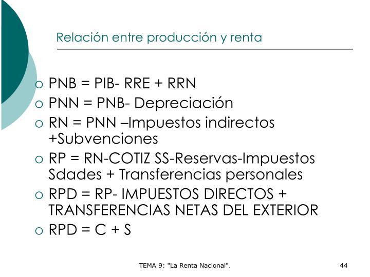 Relación entre producción y renta