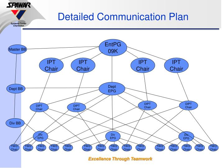 Detailed Communication Plan