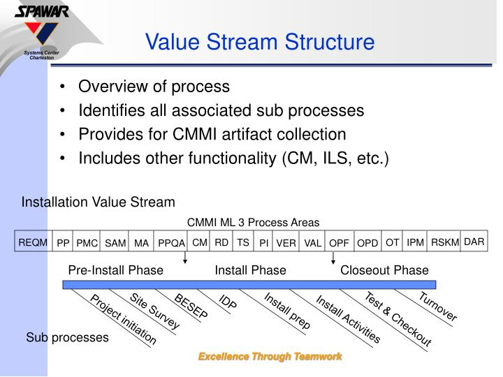 Value Stream Structure