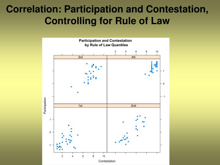 Correlation: Participation and Contestation, Controlling for Rule of Law