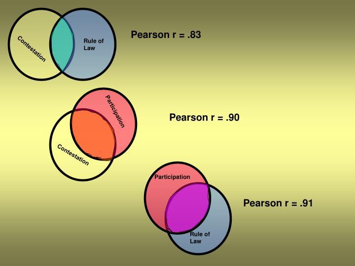 Pearson r =