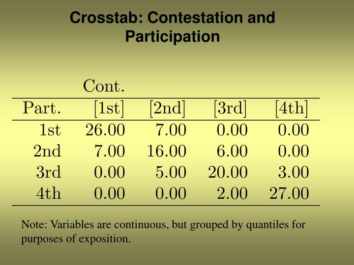 Crosstab: Contestation and